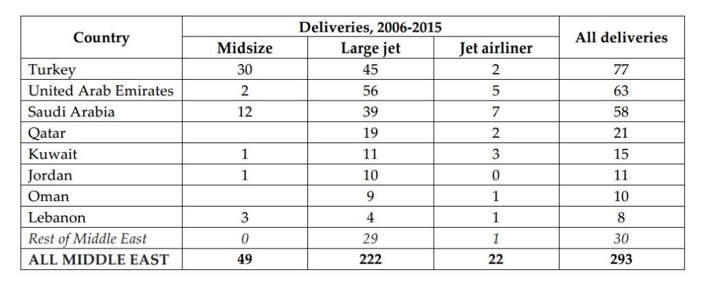 Private jet deliveries 2006-2015
