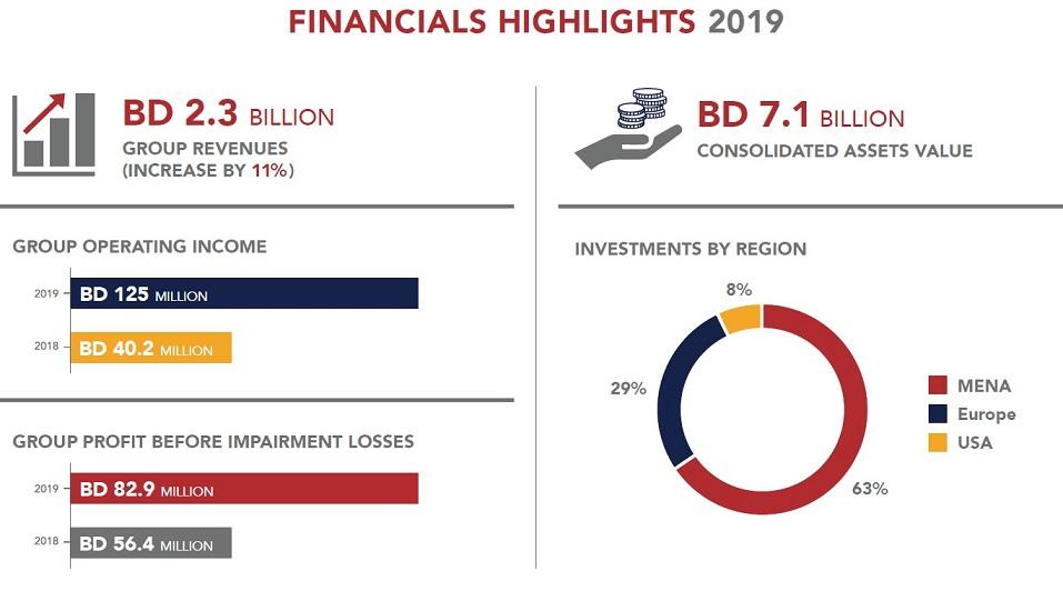 SWF of Bahrain reports BHD 52.8 million loss